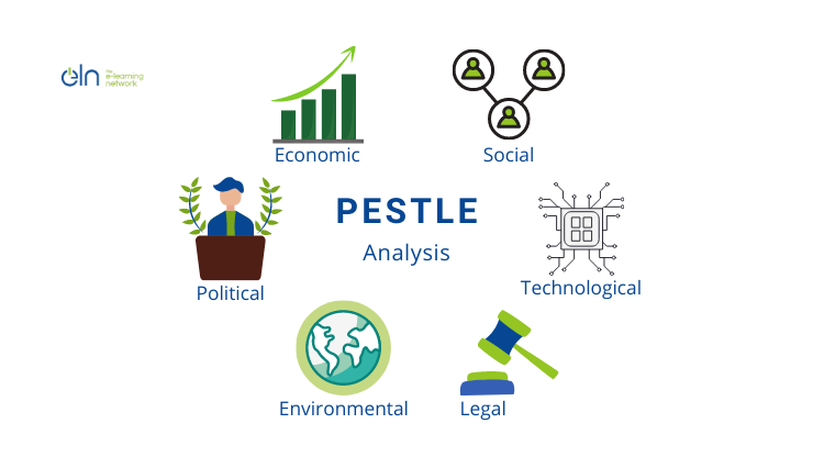 PESTLE Analysis in Teaching context