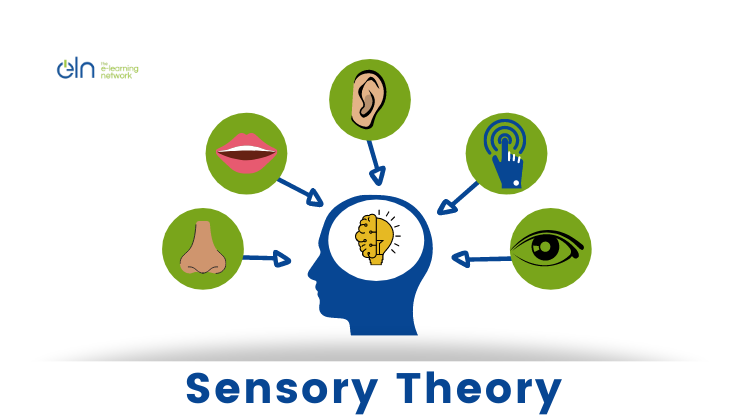 Sensory Theory by Laird (1985)
