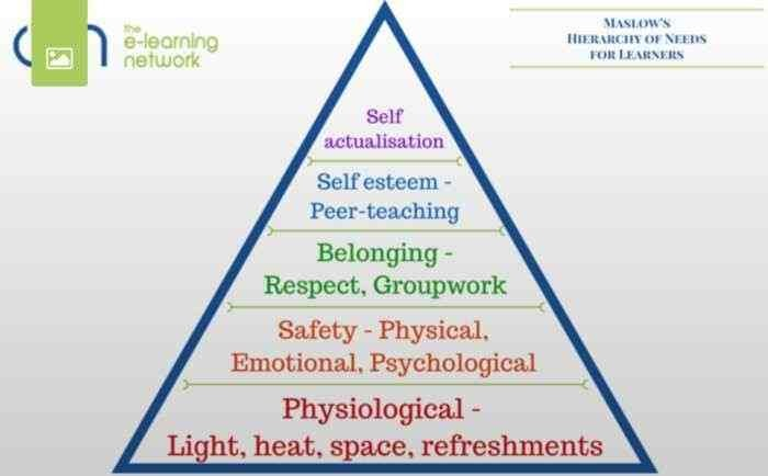 MASLOW'S HIERARCHY OF NEEDS FOR LEARNERS
