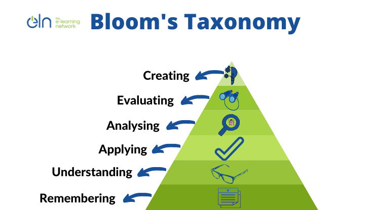 Bloom's Taxonomy in Education and Training