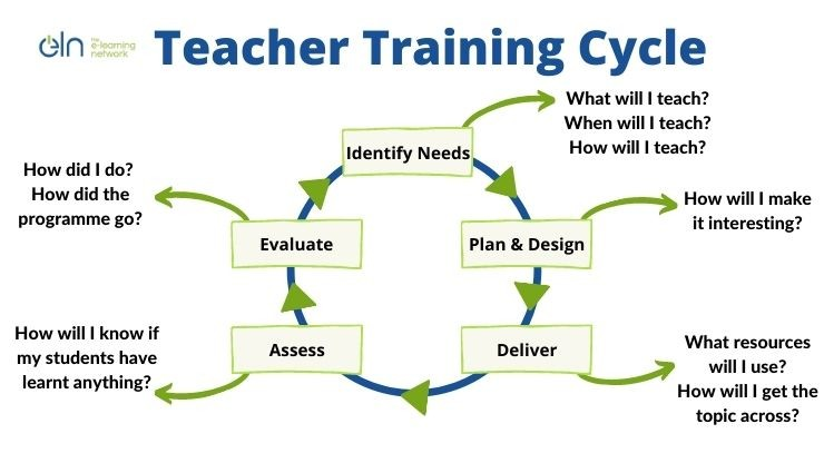 Stages of Teaching and Training Cycle
