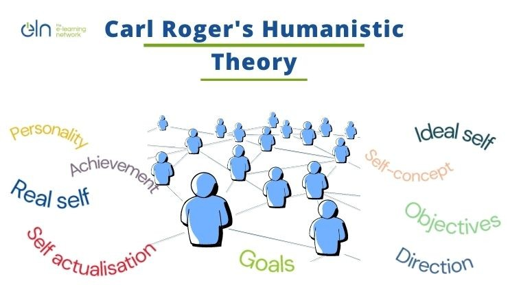 Humanistic Theory by Psychologist Carl Rogers